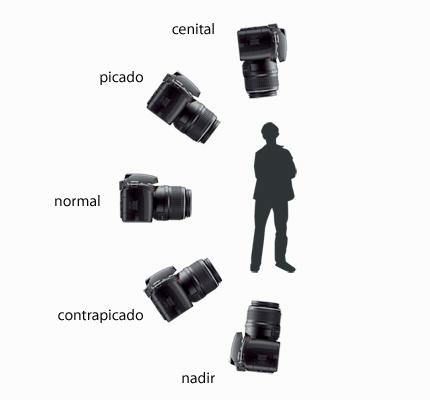 angulos-visuales