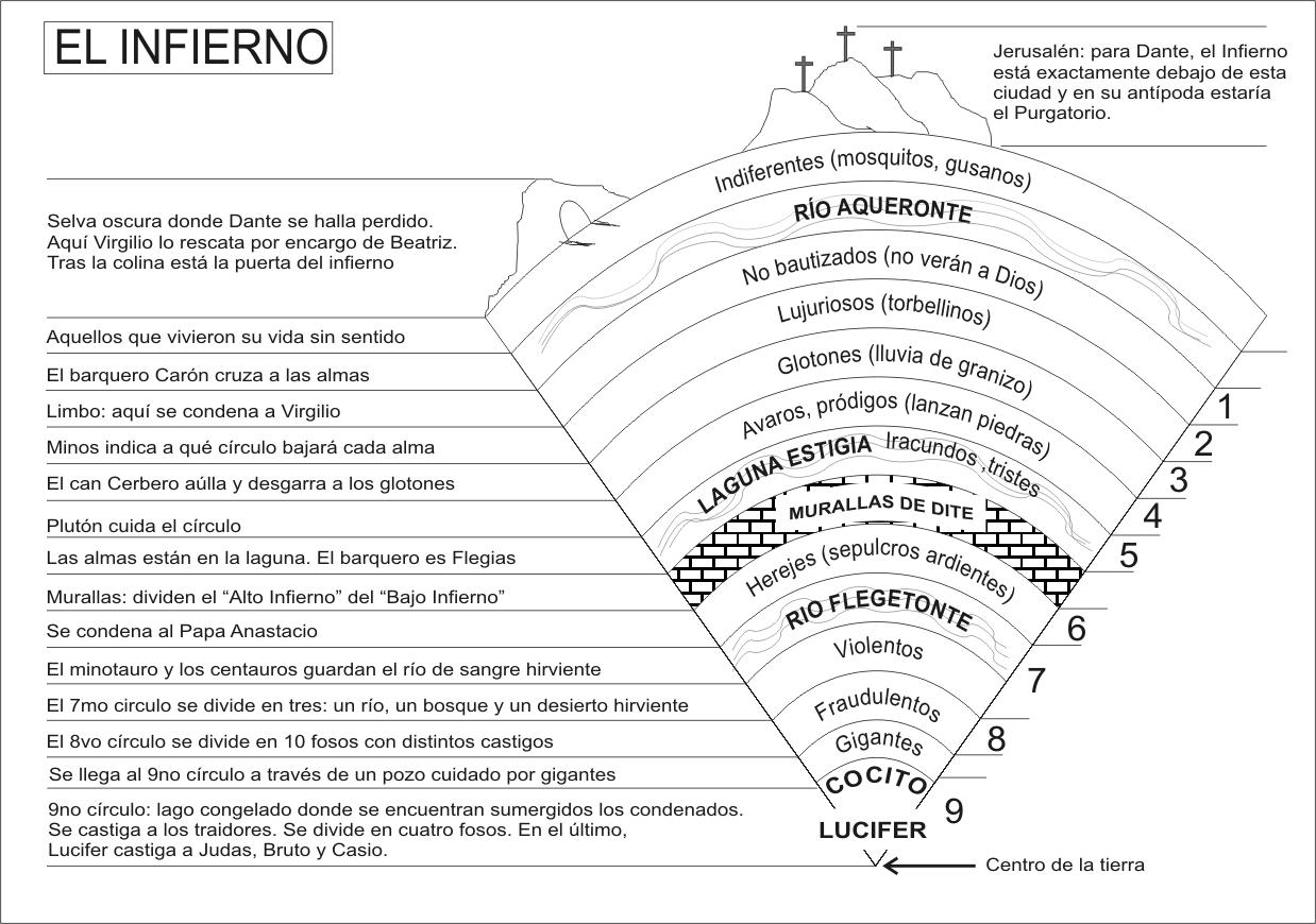 Estructura del Infierno de Dante