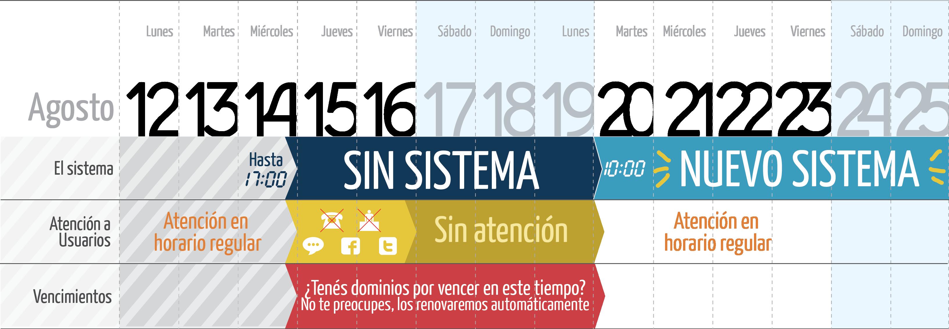 Timeline-Nuevo-Sistema-Nic-Argentina-Informatica-Legal