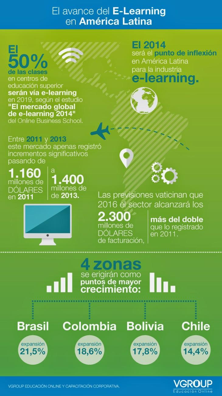 infografia_elearning_latinoamerica